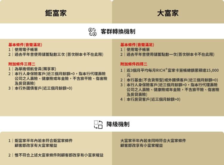 華南Rich+富家卡等級表